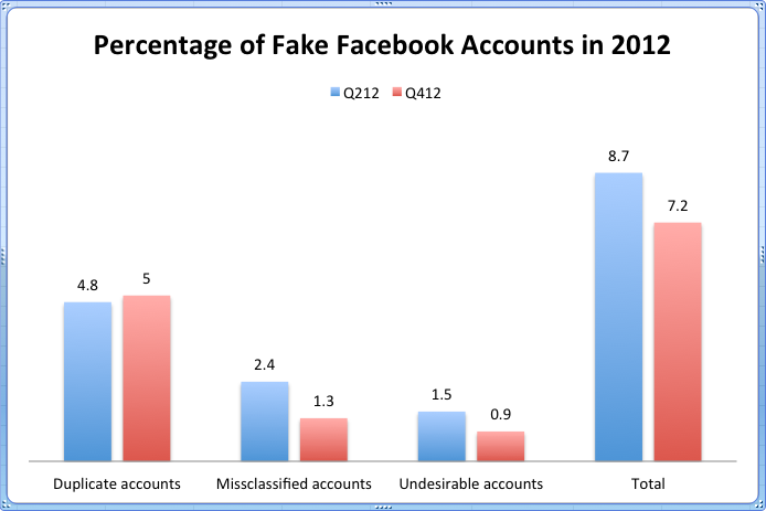 Facebook Announces Decline in Bogus Accounts, Rise in Duplicate Profiles