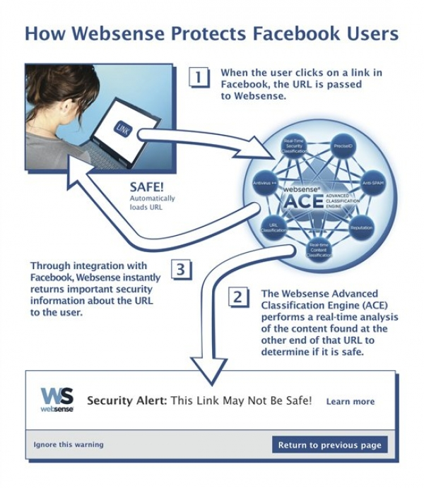 Facebook and Websense Partner up to Combat Malware