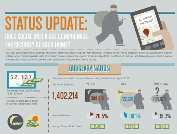 Almost 80% of burglars use social media as a surveillance tool